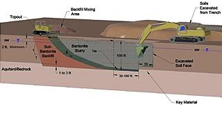 soil-bentonite